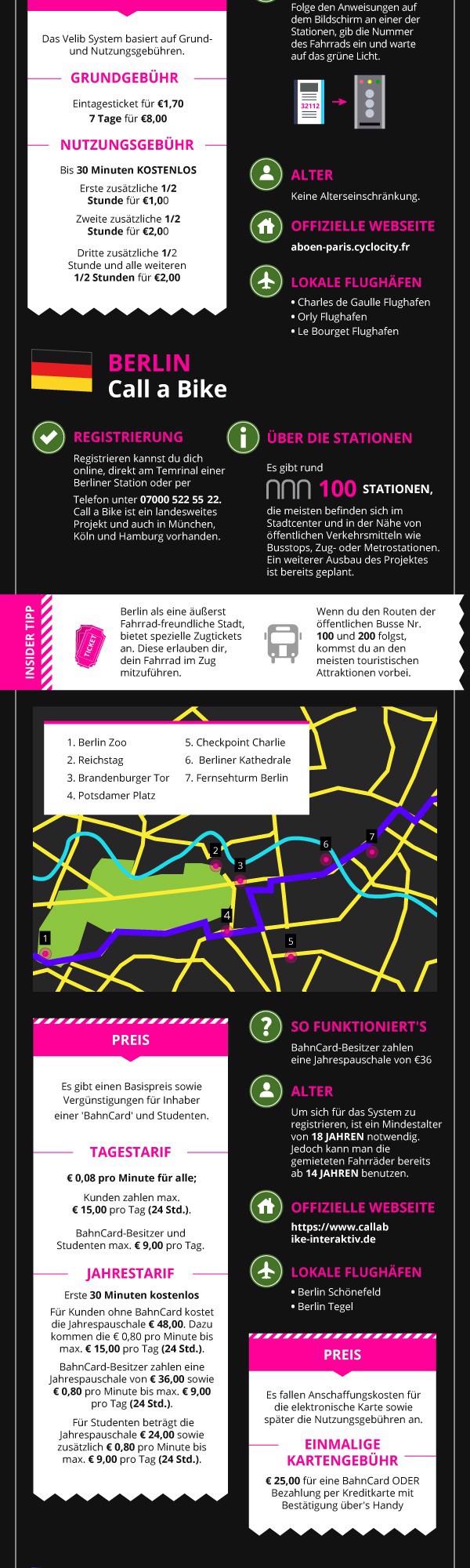 5 großartige bike-sharing Möglichkeiten in europäischen Städten 1