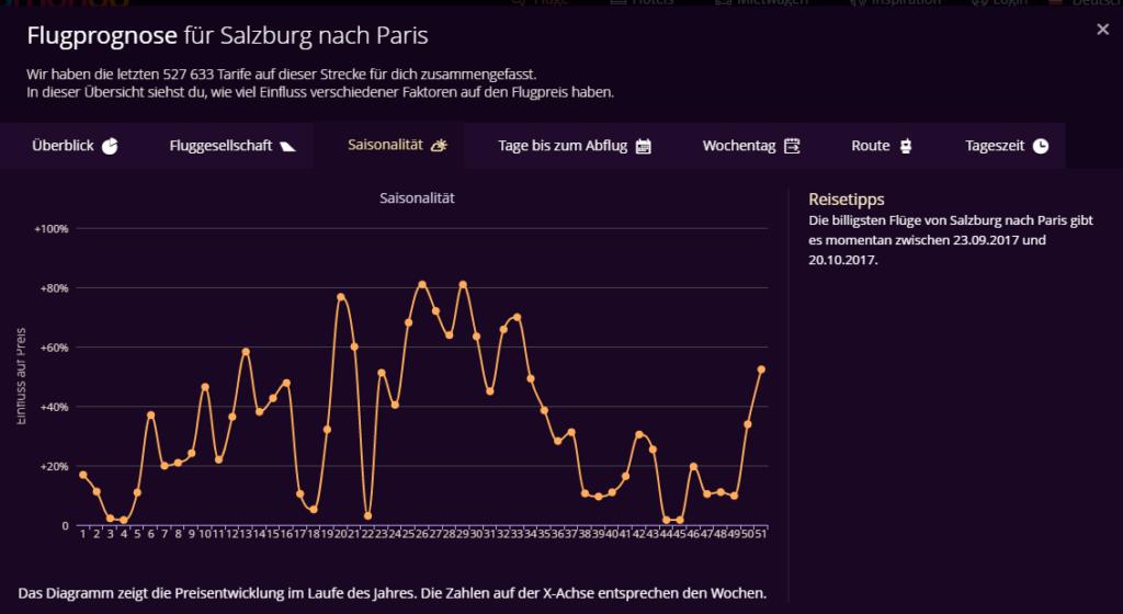 Wann fliegt man am günstigsten - Flugprognose Salzburg nach Paris