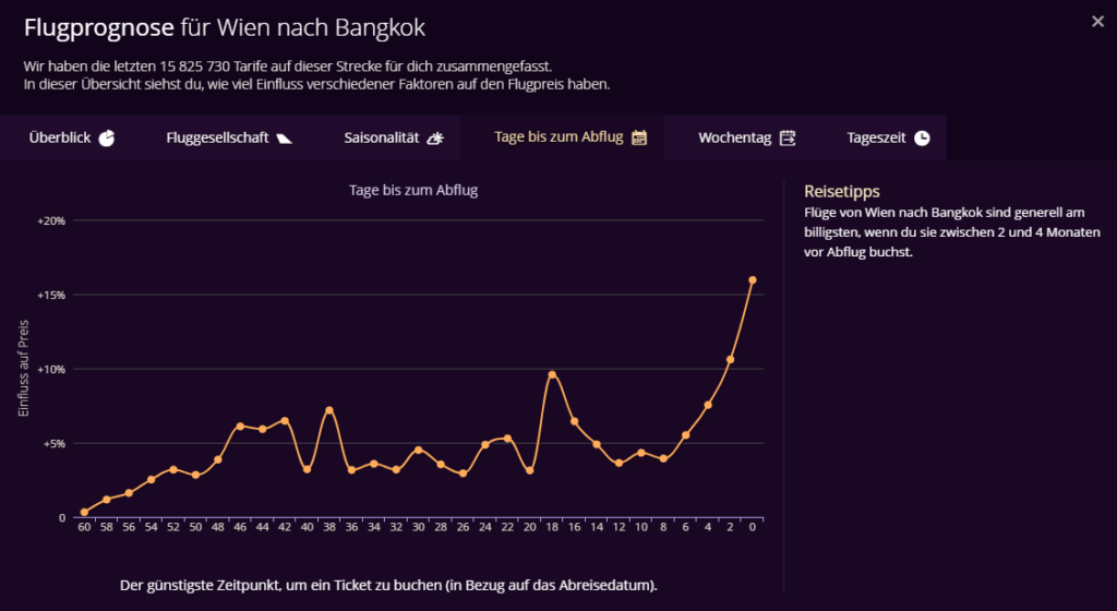 Wann werden Flüge günstiger - Flugprognose Wien nach Bangkok
